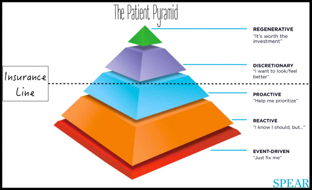 Your Dental Patient Pyramid