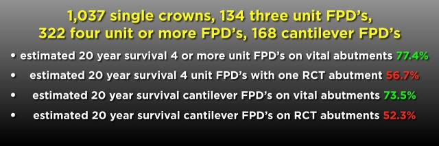 FPDs Vs. Implants Part III: Length of Span and Vitality of Abutments